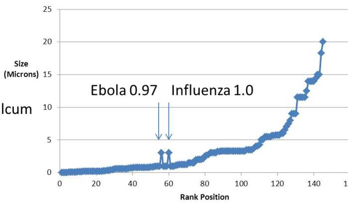 Faith, Fear, Reason, Science, Belief, Dogma and Infectious Disease Policies onEbola