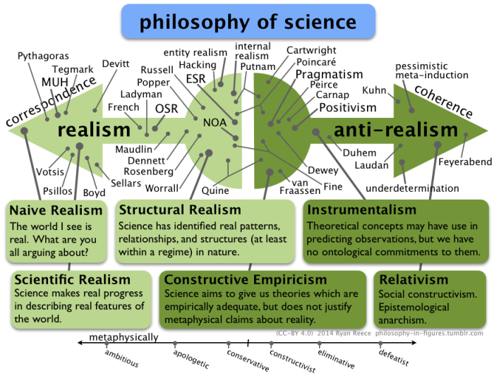 the pseudoscience of the modern world essay